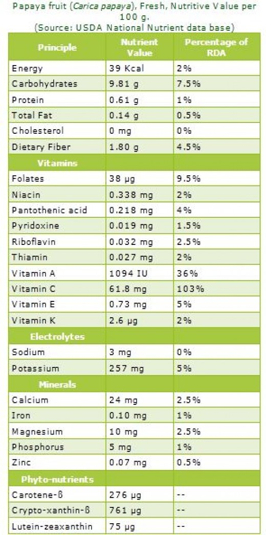 Nutrition Facts of Papaya