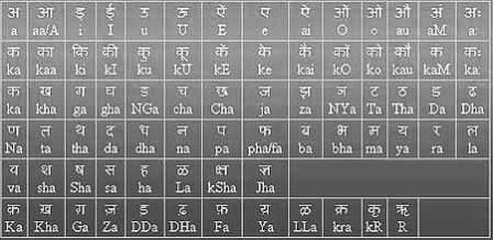Hindi alphabets chart